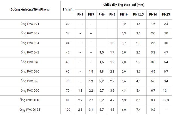 Tiêu chuẩn ống PVC Tiền Phong