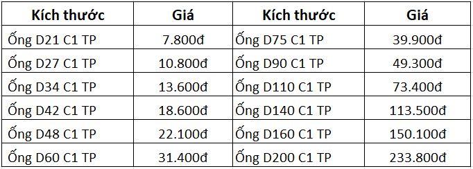 Bảng giá ống nhựa PVC Tiền Phong