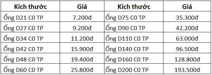 Giá ống nhựa PVC Tiền Phong C0